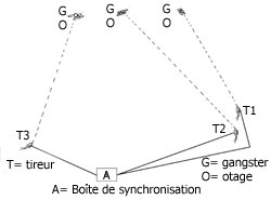 synchro_tirs_fusils_otages