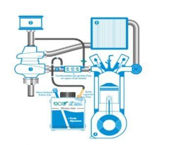 Moteur hybride dopé à la vapeur d'eau 2