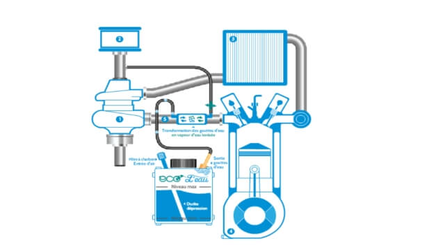 moteur hybride dop la vapeur d eau eurekaweb invention innovation iot startup. Black Bedroom Furniture Sets. Home Design Ideas