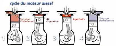 moteur_diesel_Cycle