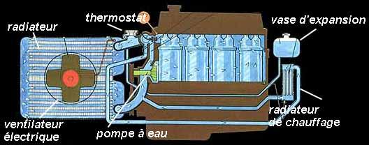 Radiateur 1897 eurekaweb inventions innovations iot startup - Radiateur en anglais ...